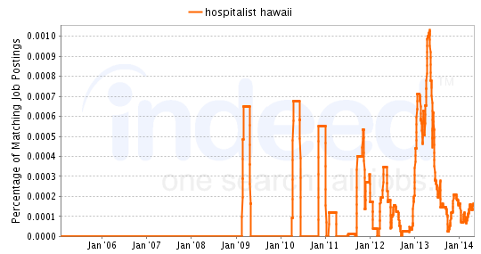 Chart of Hospitalist job growth in Hawaii